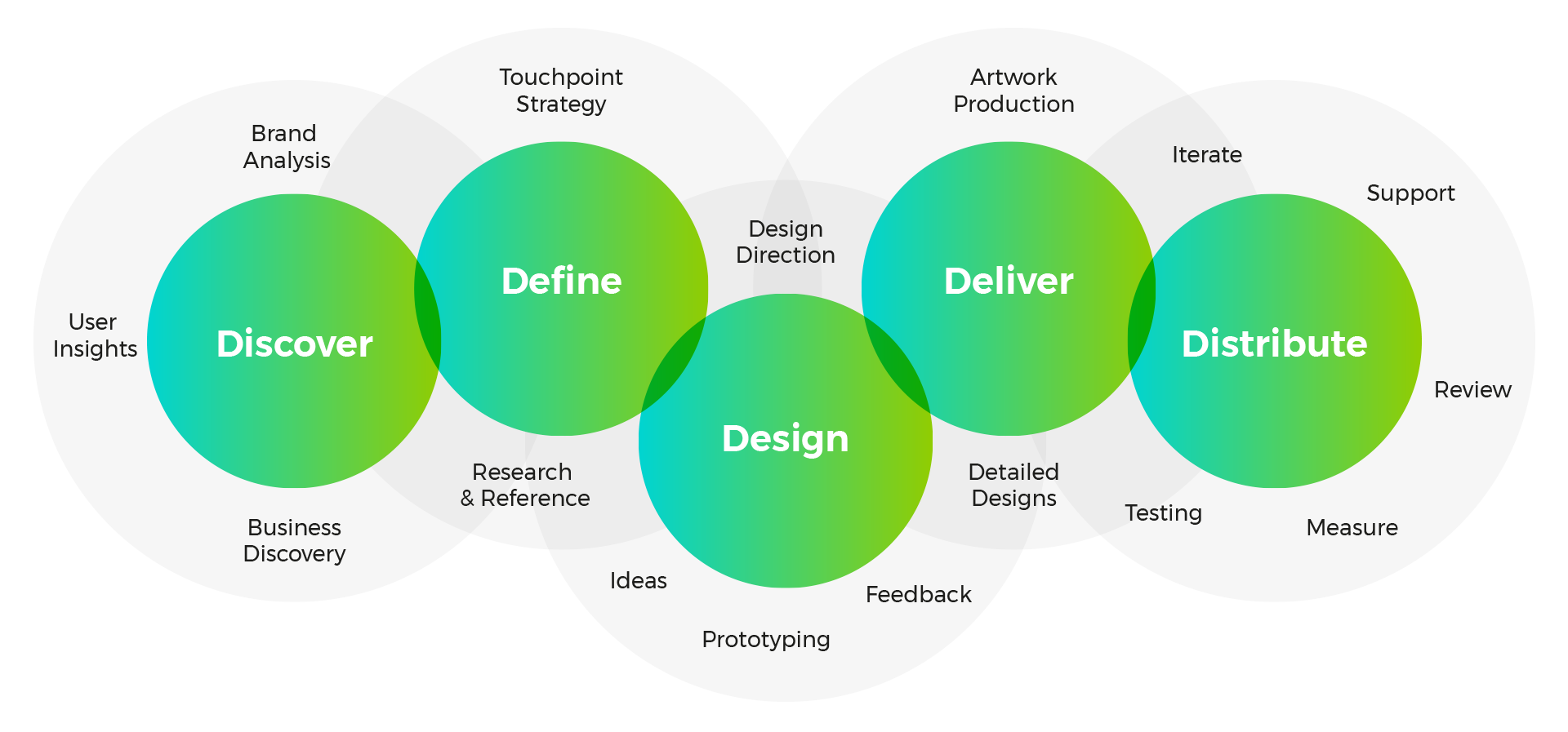 Visual representation of design and development process
